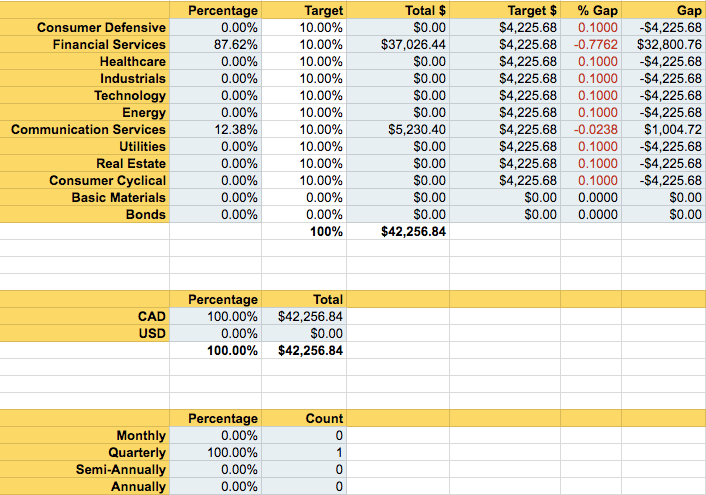 Portfolio Tracker - Diversification & Reporting