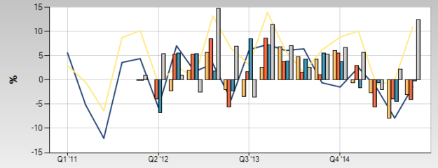 RBC Direct Investing - Performance