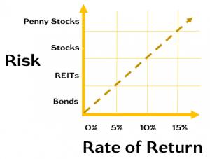Risk vs Rate of Return