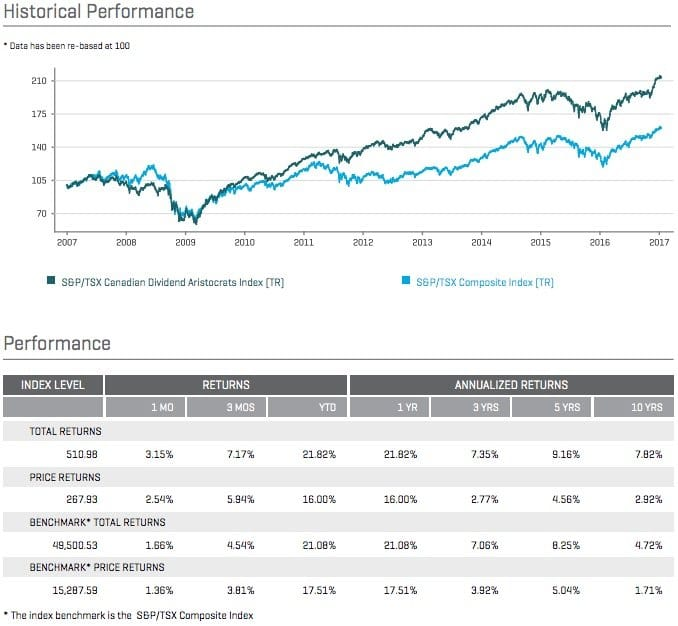 SP Canadian Dividend Aristocrats Performance
