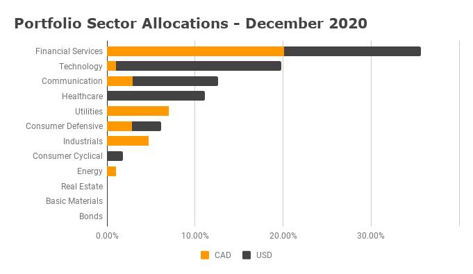 Sector Allocation December 2020