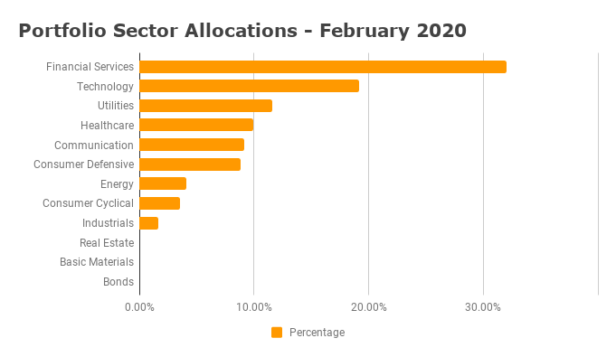 Sector Allocation February 2020