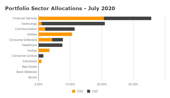 Sector Allocation July 2020