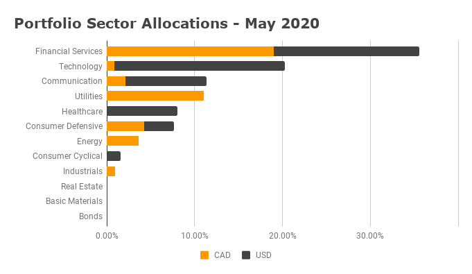 Sector Allocation - May 2020