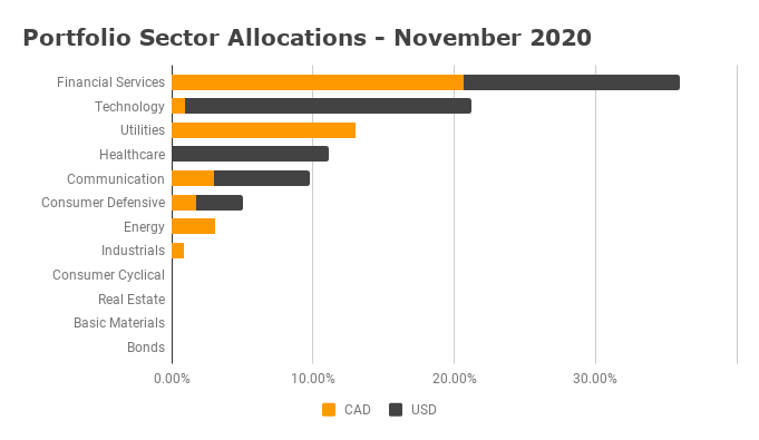 Sector Allocation November 2020