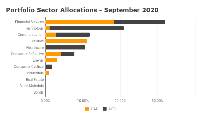 Sector Allocation September 2020