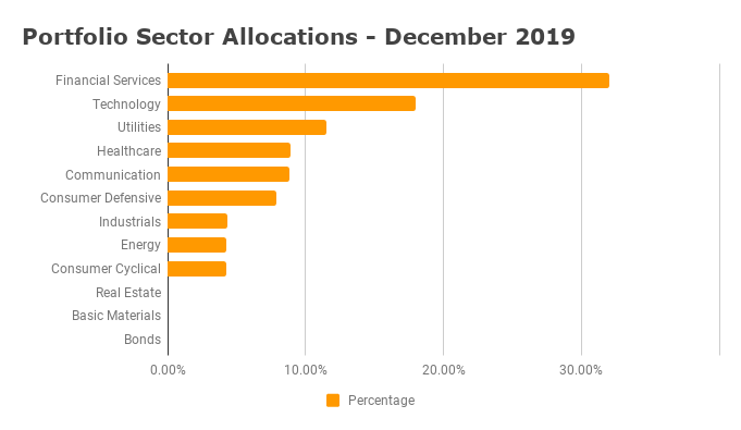 Sector Diversification - December 2019