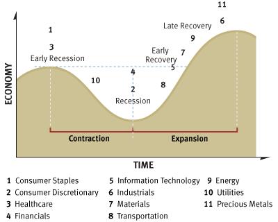 Sector Rotation