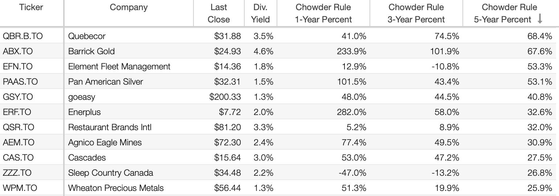 StockRover Chowder Score