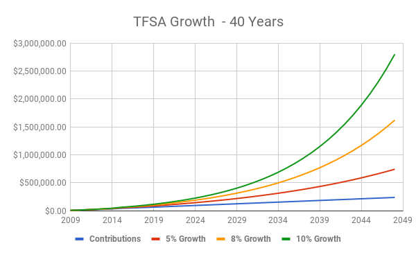 TFSA Compound Growth - 40 years