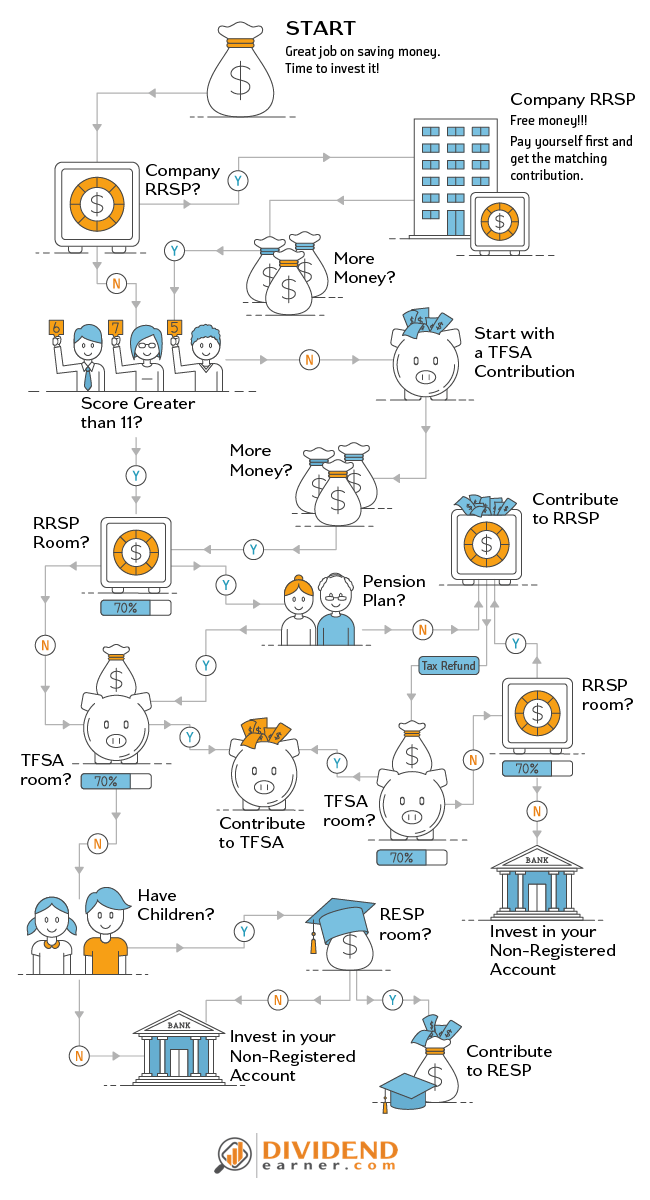 TFSA or RRSP - Infographic