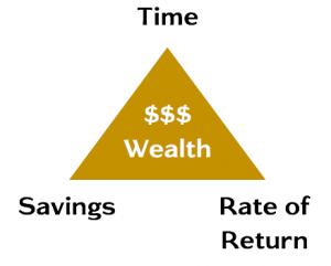 Wealth Triangle - 3 Pillars