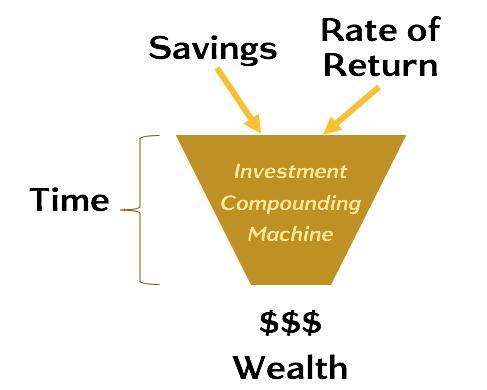 Wealth Triangle - Pillar Funnel