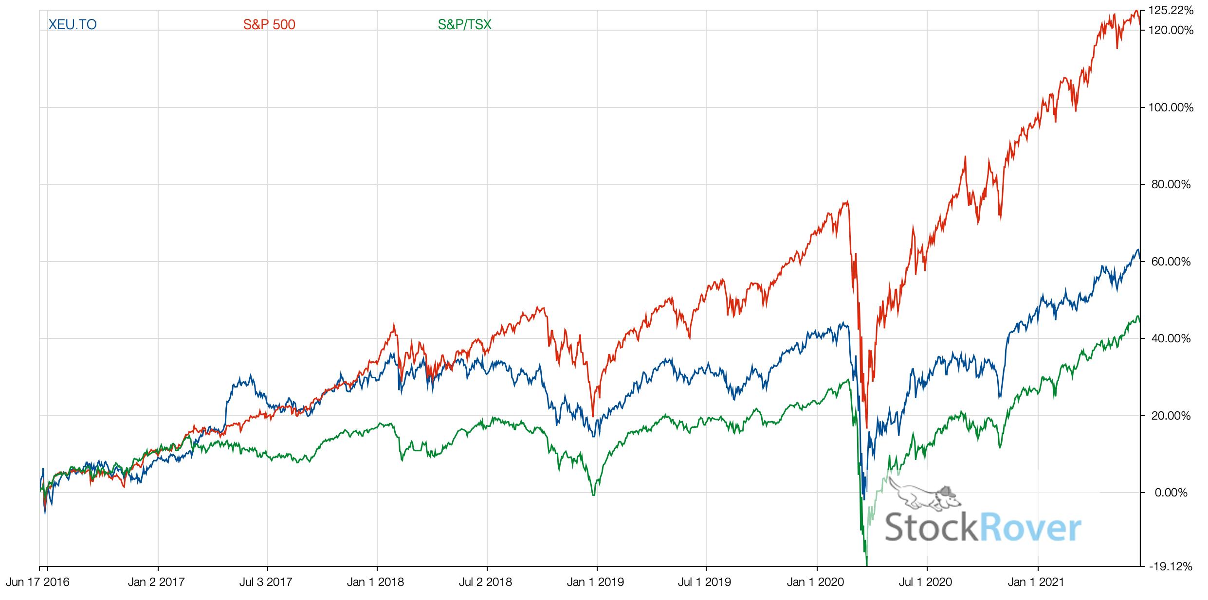 XEU vs. TSX vs. SP500 2021