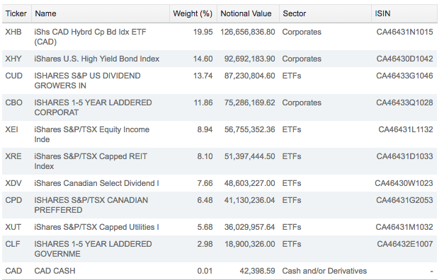 iShares Diversified Monthly Income ETF